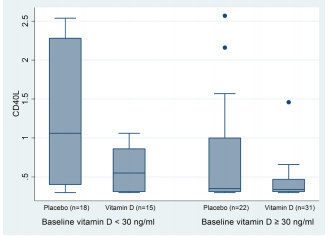Vitamin D decreases CD40L gene expression in ulcerative colitis patients: A randomized, double-blinded, placebo-controlled trial